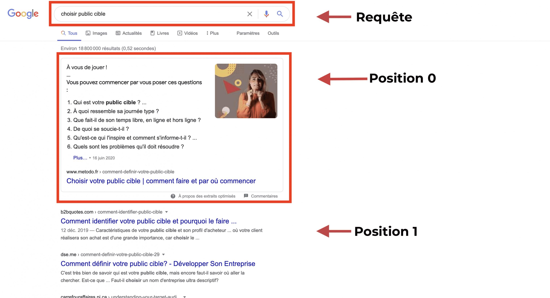 Position 0 : à quoi ça ressemble ?